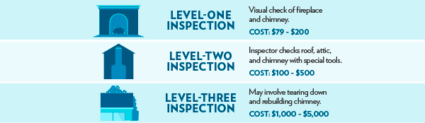 Chimney inspection facts infographic