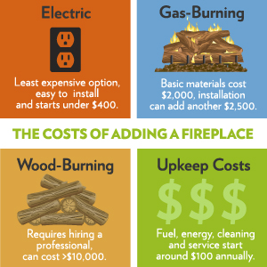 Fireplace costs