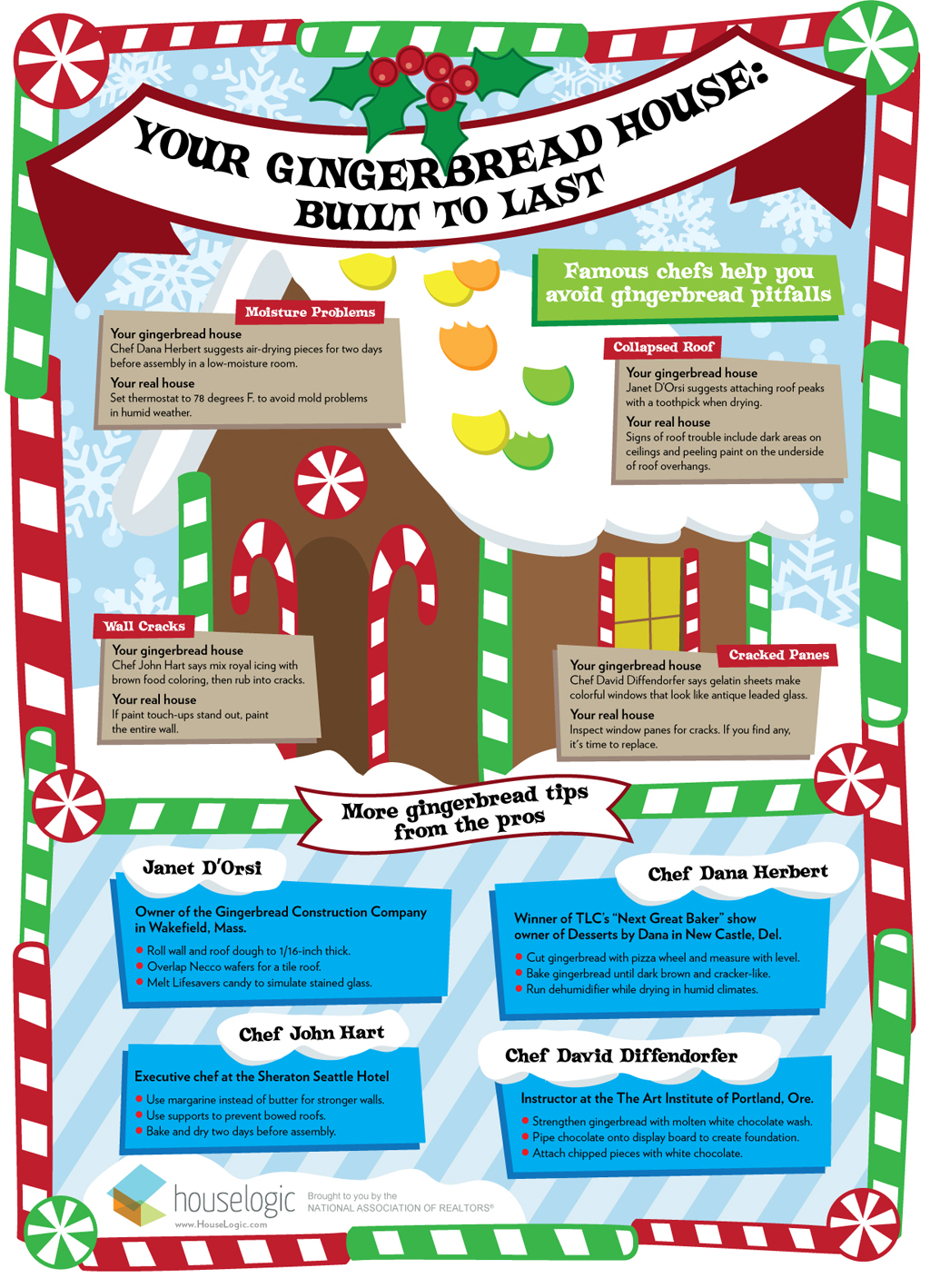 How to Make Gingerbread Houses | Decorating Gingerbread Houses