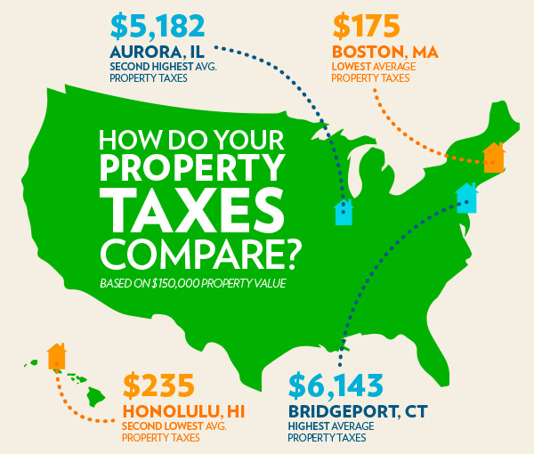 How Do Your Property Taxes Compare infographic