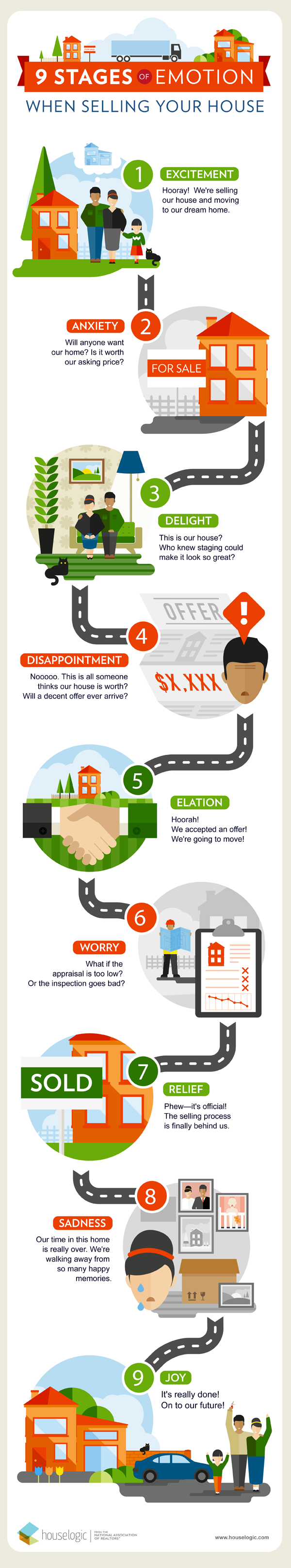 Infographic - Stages of emotion when selling your house