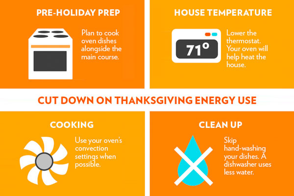 How to use less energy on Thanksgiving infographic