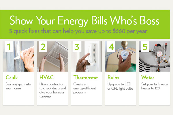 Energy bills chart